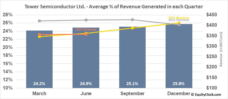 Tower Semiconductor Ltd. (NASD:TSEM) Revenue Seasonality