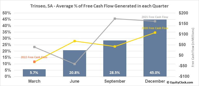 Trinseo, SA (NYSE:TSE) Free Cash Flow Seasonality