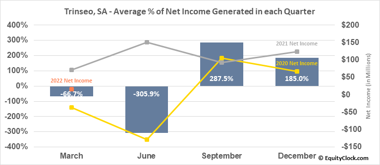 Trinseo, SA (NYSE:TSE) Net Income Seasonality