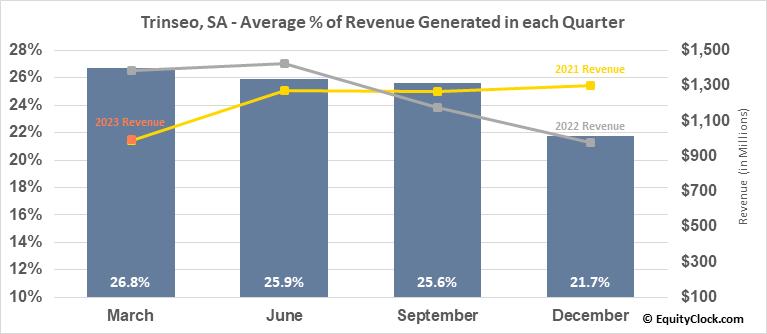Trinseo, SA (NYSE:TSE) Revenue Seasonality