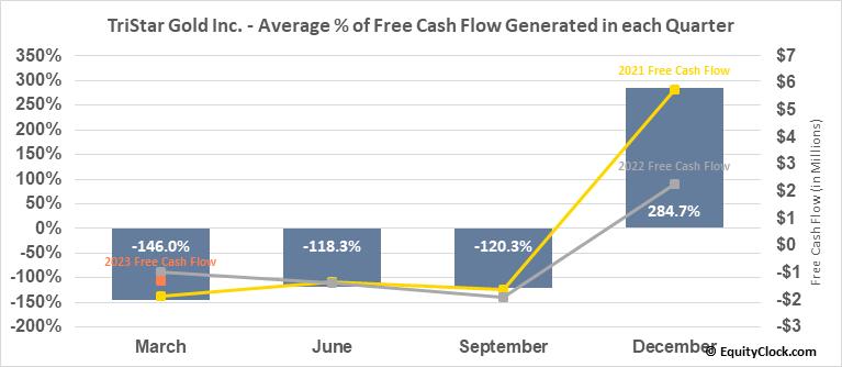 TriStar Gold Inc. (TSXV:TSG.V) Free Cash Flow Seasonality