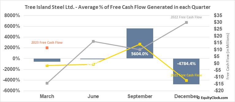 Tree Island Steel Ltd. (TSE:TSL.TO) Free Cash Flow Seasonality