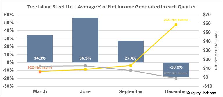 Tree Island Steel Ltd. (TSE:TSL.TO) Net Income Seasonality