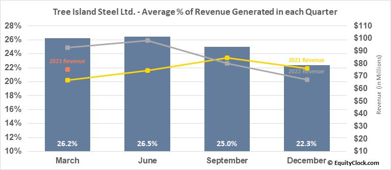 Tree Island Steel Ltd. (TSE:TSL.TO) Revenue Seasonality
