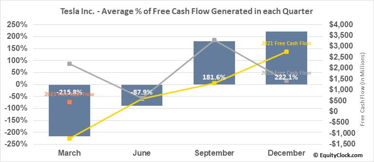 Tesla Inc. (NASD:TSLA) Free Cash Flow Seasonality