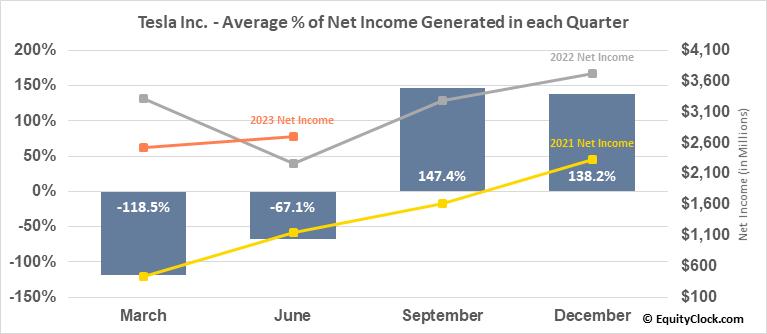 Tesla Inc. (NASD:TSLA) Net Income Seasonality