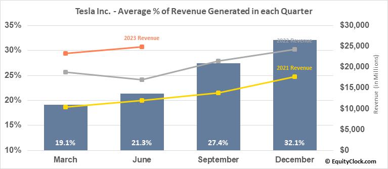 Tesla Inc. (NASD:TSLA) Revenue Seasonality