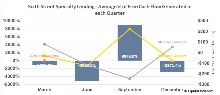 Sixth Street Specialty Lending (NYSE:TSLX) Free Cash Flow Seasonality