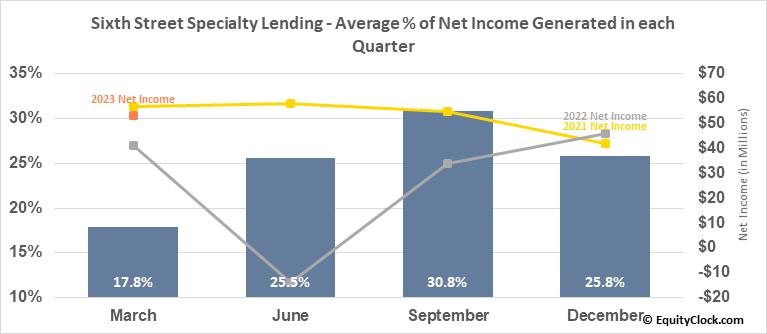Sixth Street Specialty Lending (NYSE:TSLX) Net Income Seasonality
