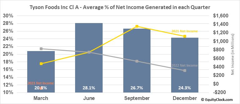 Tyson Foods Inc Cl A (NYSE:TSN) Net Income Seasonality