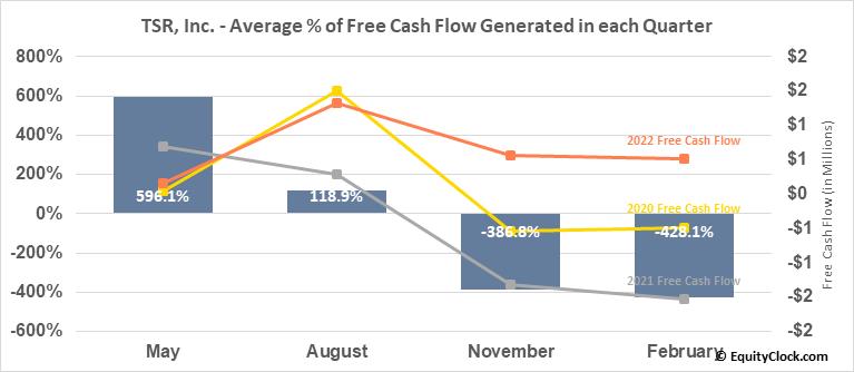 TSR, Inc. (NASD:TSRI) Free Cash Flow Seasonality