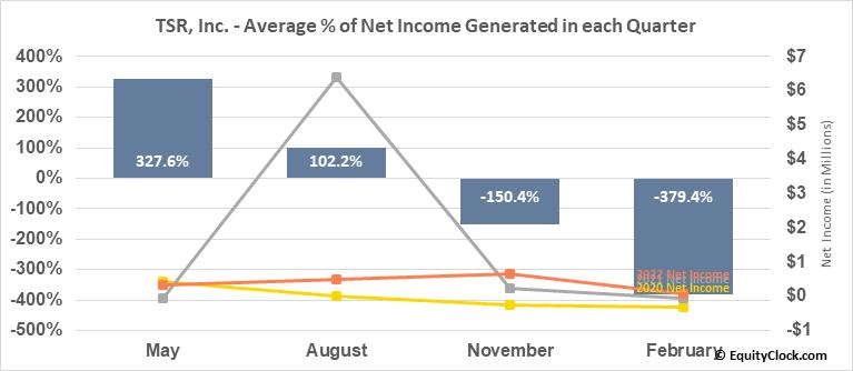 TSR, Inc. (NASD:TSRI) Net Income Seasonality