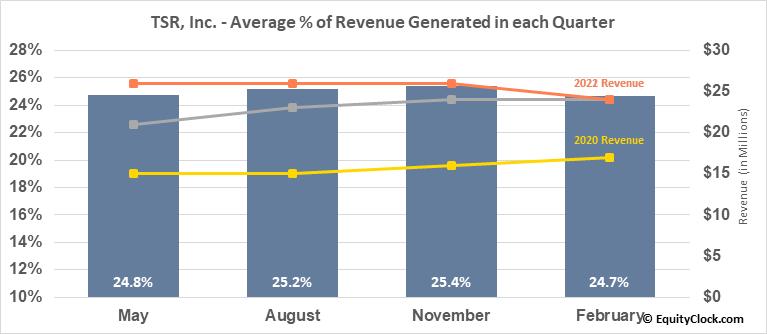 TSR, Inc. (NASD:TSRI) Revenue Seasonality