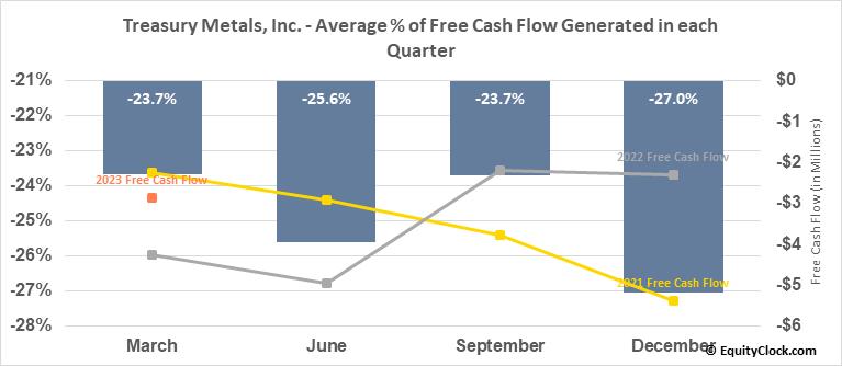 Treasury Metals, Inc. (OTCMKT:TSRMF) Free Cash Flow Seasonality