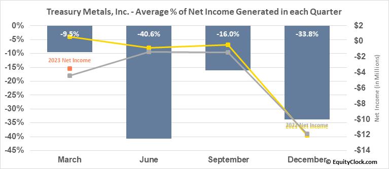 Treasury Metals, Inc. (OTCMKT:TSRMF) Net Income Seasonality