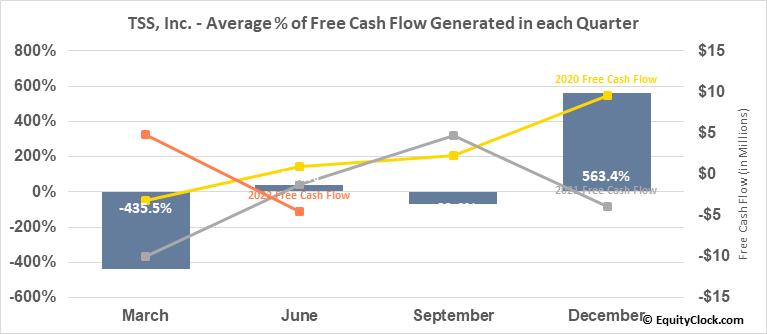 TSS, Inc. (OTCMKT:TSSI) Free Cash Flow Seasonality