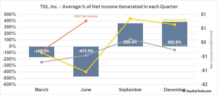 TSS, Inc. (OTCMKT:TSSI) Net Income Seasonality