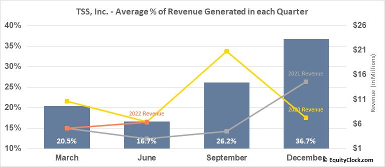 TSS, Inc. (OTCMKT:TSSI) Revenue Seasonality