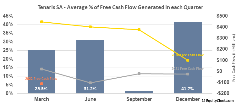 Tenaris SA (NYSE:TS) Free Cash Flow Seasonality