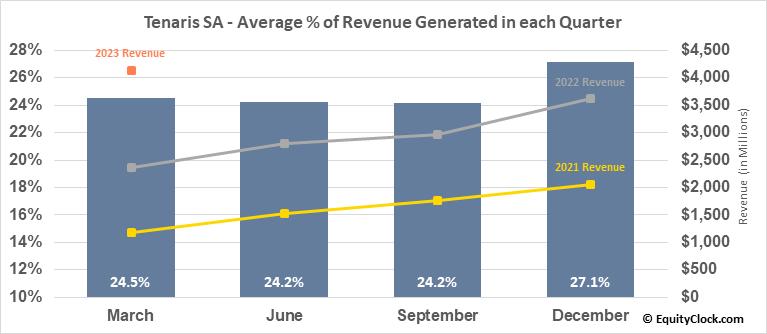 Tenaris SA (NYSE:TS) Revenue Seasonality