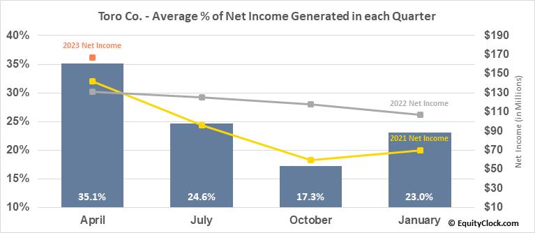 Toro Co. (NYSE:TTC) Net Income Seasonality
