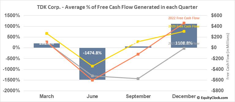 TDK Corp. (OTCMKT:TTDKY) Free Cash Flow Seasonality