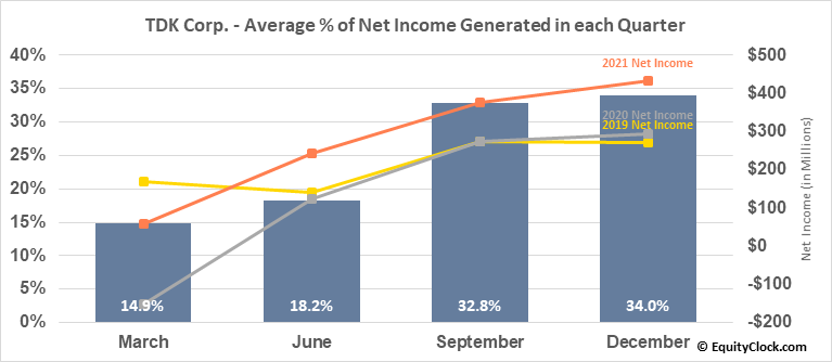 TDK Corp. (OTCMKT:TTDKY) Net Income Seasonality