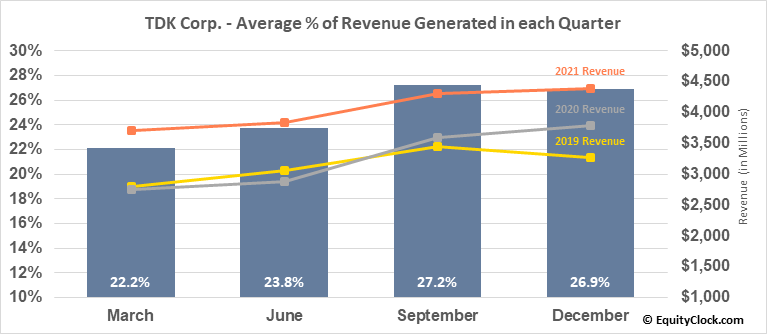 TDK Corp. (OTCMKT:TTDKY) Revenue Seasonality