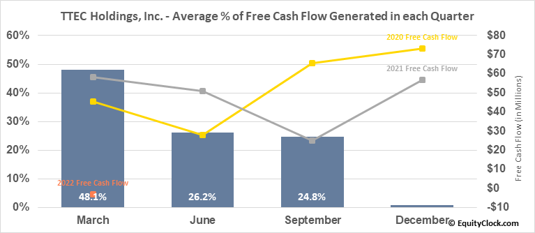 TTEC Holdings, Inc. (NASD:TTEC) Free Cash Flow Seasonality