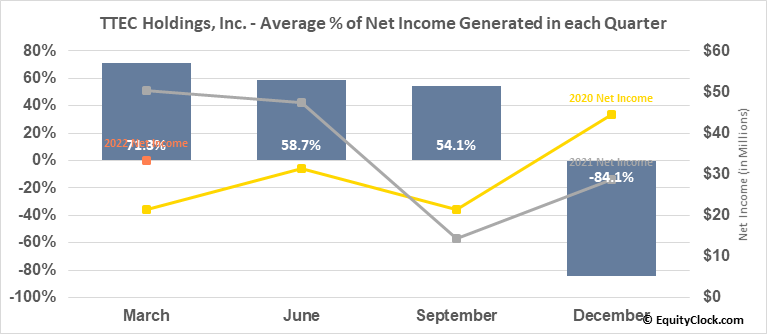 TTEC Holdings, Inc. (NASD:TTEC) Net Income Seasonality