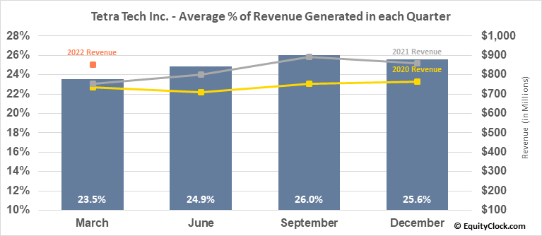 Tetra Tech Inc. (NASD:TTEK) Revenue Seasonality