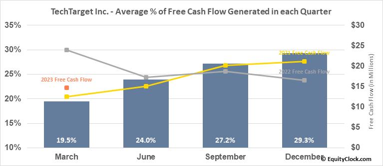 TechTarget Inc. (NASD:TTGT) Free Cash Flow Seasonality
