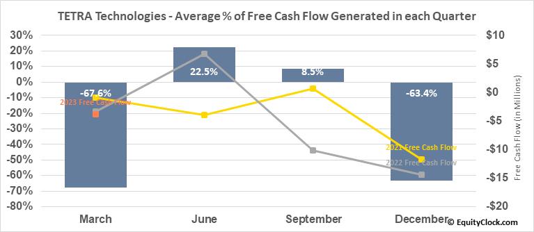 TETRA Technologies (NYSE:TTI) Free Cash Flow Seasonality