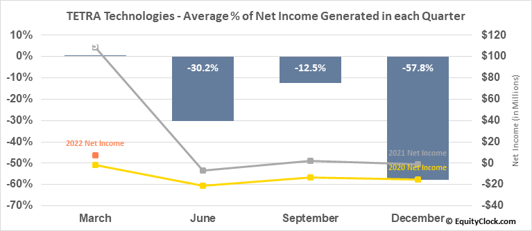 TETRA Technologies (NYSE:TTI) Net Income Seasonality