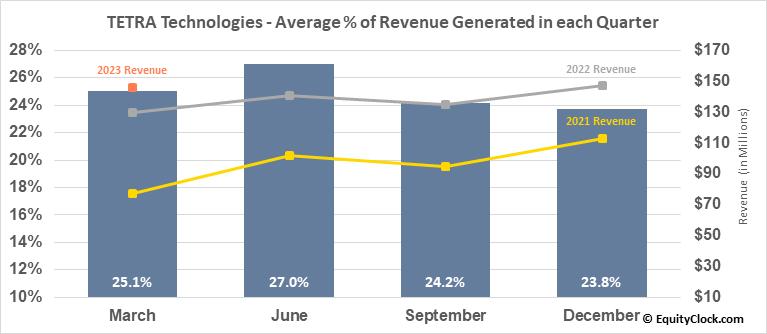 TETRA Technologies (NYSE:TTI) Revenue Seasonality