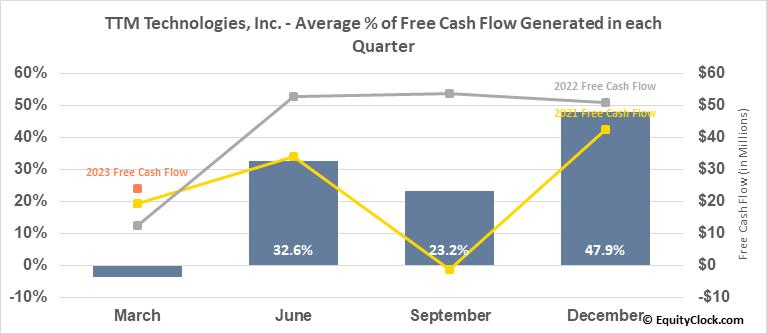 TTM Technologies, Inc. (NASD:TTMI) Free Cash Flow Seasonality