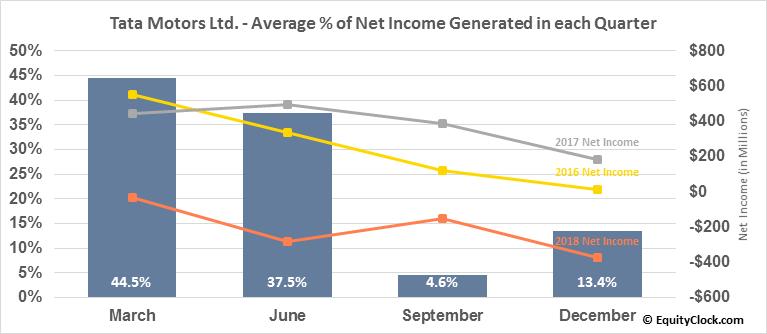 Tata Motors Ltd. (NYSE:TTM) Net Income Seasonality