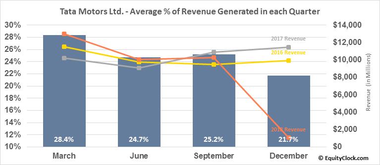 Tata Motors Ltd. (NYSE:TTM) Revenue Seasonality