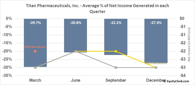 Titan Pharmaceuticals, Inc. (NASD:TTNP) Net Income Seasonality