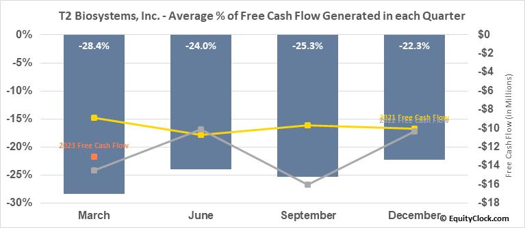 T2 Biosystems, Inc. (NASD:TTOO) Free Cash Flow Seasonality