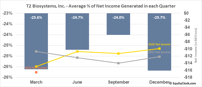T2 Biosystems, Inc. (NASD:TTOO) Net Income Seasonality
