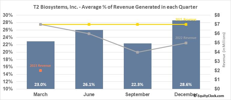 T2 Biosystems, Inc. (NASD:TTOO) Revenue Seasonality