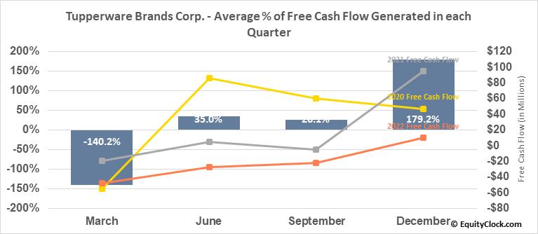 Tupperware Brands Corp. (NYSE:TUP) Free Cash Flow Seasonality