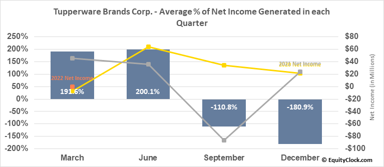 Tupperware Brands Corp. (NYSE:TUP) Net Income Seasonality