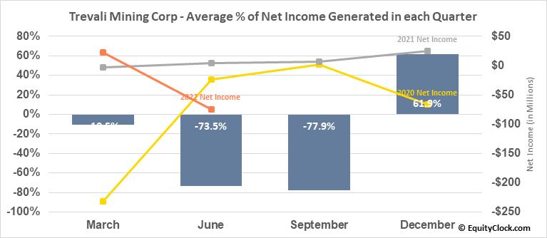 Trevali Resources Corp. (TSE:TV.TO) Net Income Seasonality