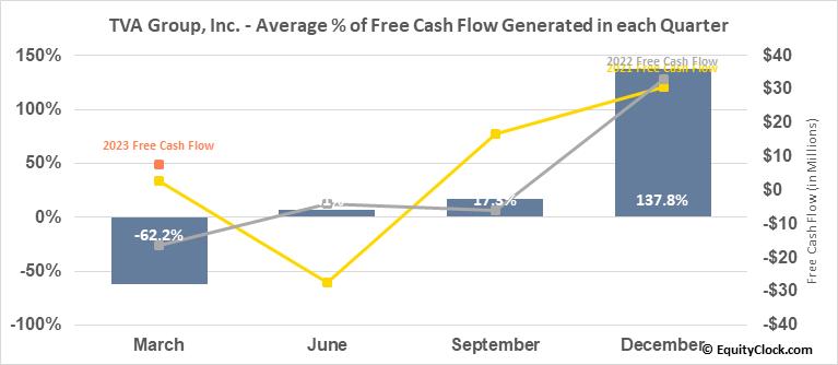 TVA Group, Inc. (TSE:TVA/B.TO) Free Cash Flow Seasonality