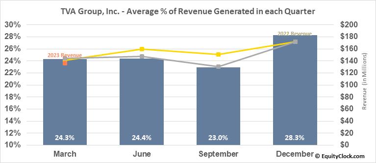 TVA Group, Inc. (TSE:TVA/B.TO) Revenue Seasonality