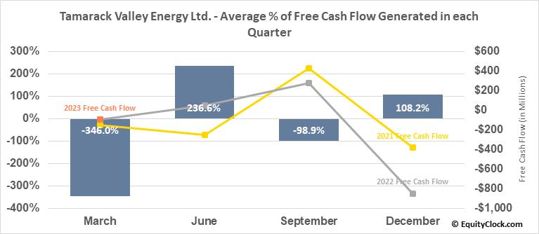 Tamarack Valley Energy Ltd. (TSE:TVE.TO) Free Cash Flow Seasonality
