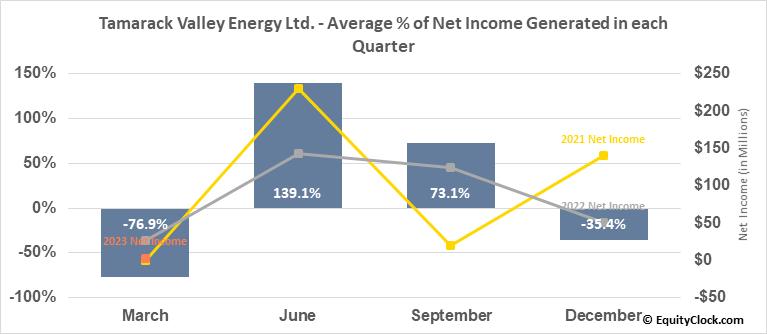Tamarack Valley Energy Ltd. (TSE:TVE.TO) Net Income Seasonality