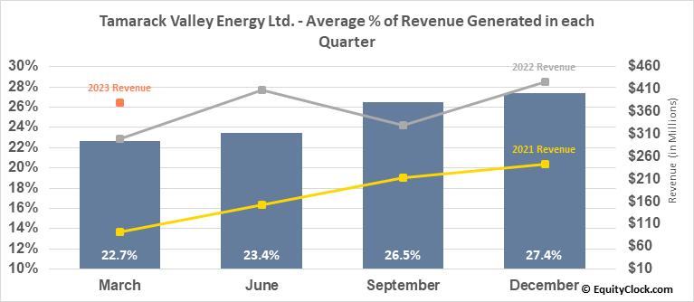 Tamarack Valley Energy Ltd. (TSE:TVE.TO) Revenue Seasonality